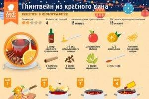 Лучшие рецепты по приготовлению глинтвейна в домашних условиях