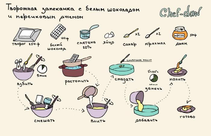 Салаты из курицы - рецепты