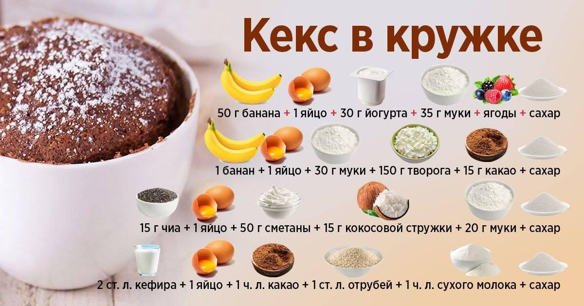 Очаровательные творожные маффины – подробный рецепт с красивыми фото : )